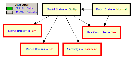 David Bain Bayesian Network Guilt