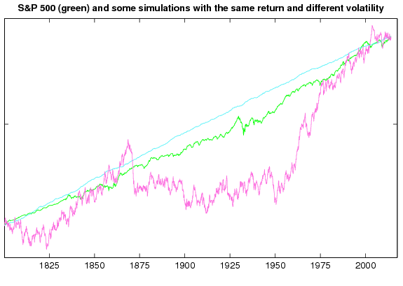 S&P500 simulations